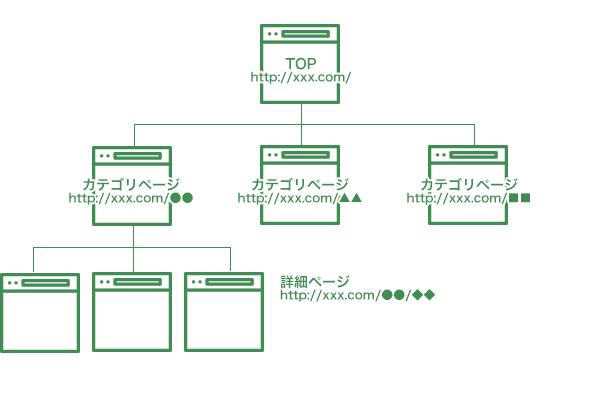 サイトの構成