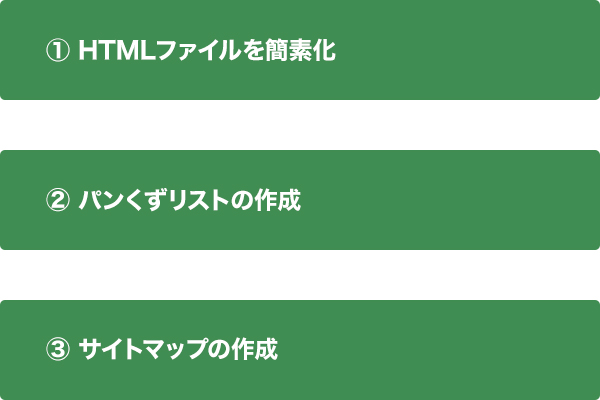 HTMLファイル簡素化、パンくずリスト、サイトマップ